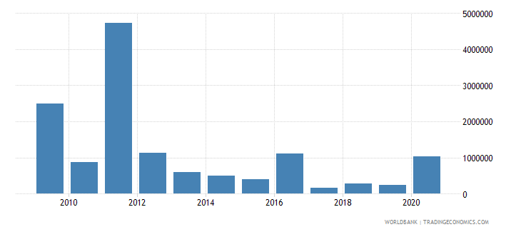 montenegro net bilateral aid flows from dac donors japan us dollar wb data