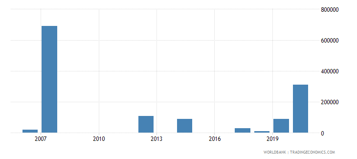 montenegro net bilateral aid flows from dac donors korea rep us dollar wb data