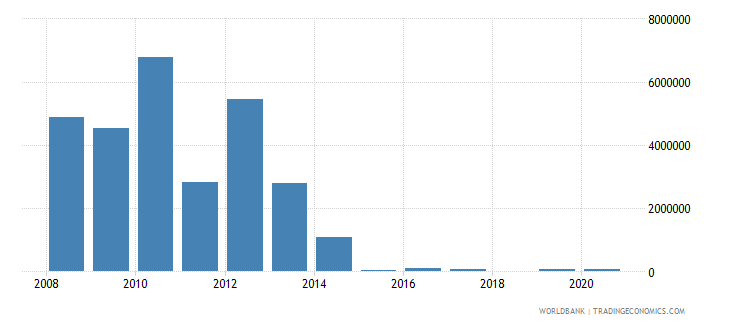 montenegro net bilateral aid flows from dac donors luxembourg us dollar wb data