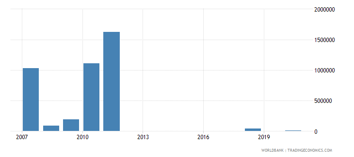 montenegro net bilateral aid flows from dac donors netherlands us dollar wb data