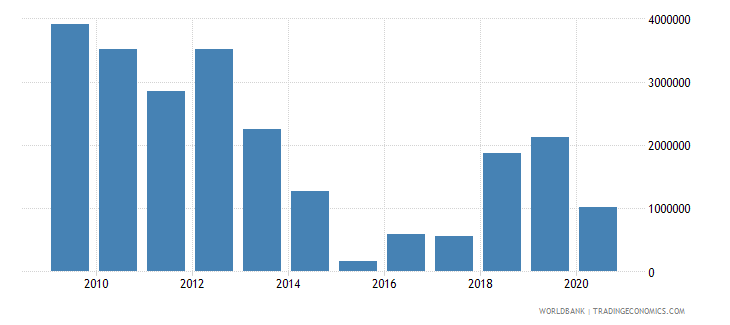 montenegro net bilateral aid flows from dac donors norway us dollar wb data