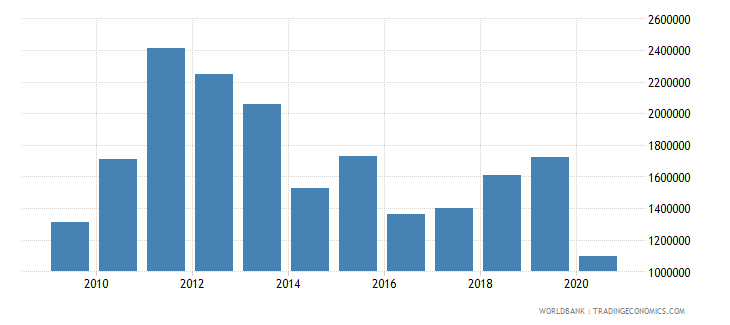 montenegro net bilateral aid flows from dac donors slovenia current us$ wb data