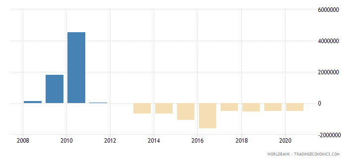 montenegro net bilateral aid flows from dac donors spain us dollar wb data