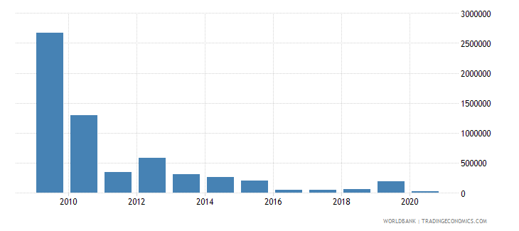 montenegro net bilateral aid flows from dac donors sweden us dollar wb data