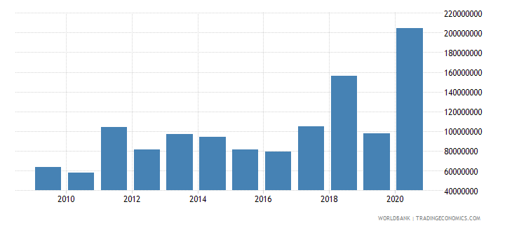 montenegro net bilateral aid flows from dac donors total us dollar wb data