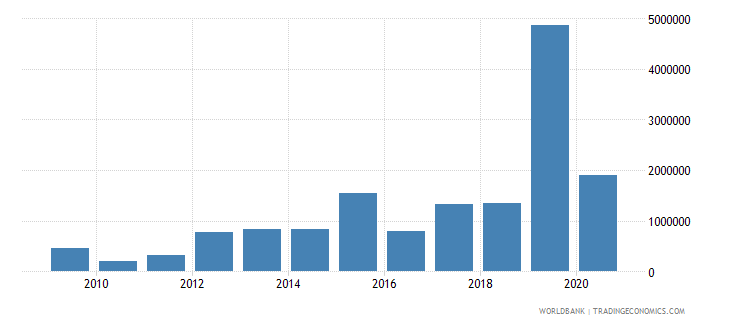 montenegro net bilateral aid flows from dac donors united kingdom us dollar wb data