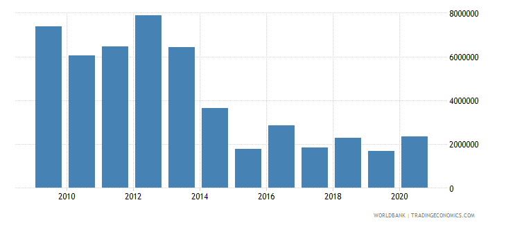 montenegro net bilateral aid flows from dac donors united states us dollar wb data