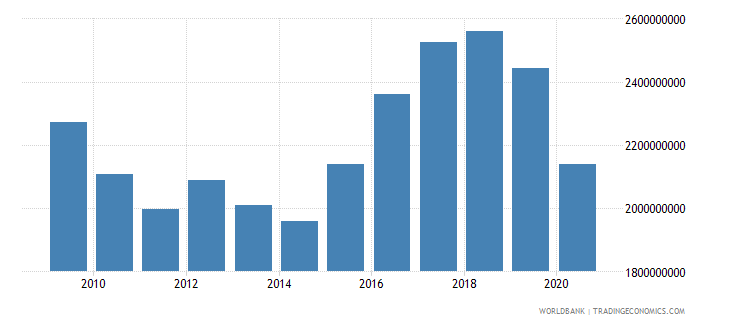 montenegro net domestic credit current lcu wb data