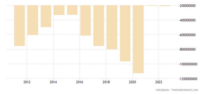 montenegro net financial account bop current us$ wb data