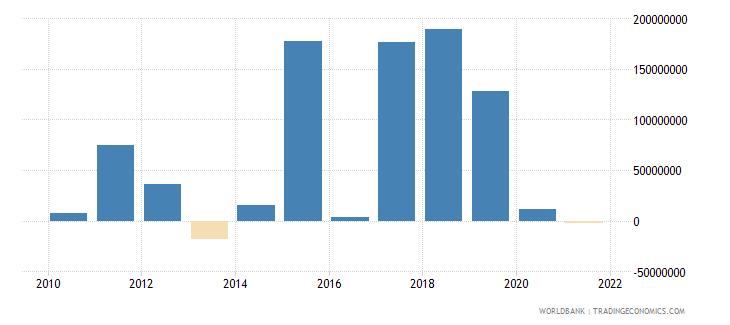 montenegro net financial flows bilateral nfl us dollar wb data