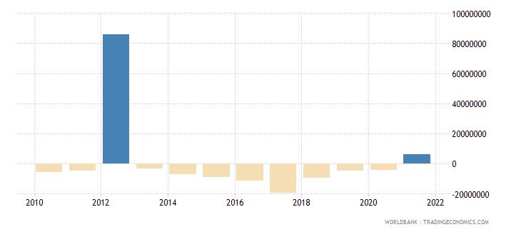 montenegro net financial flows ibrd nfl us dollar wb data