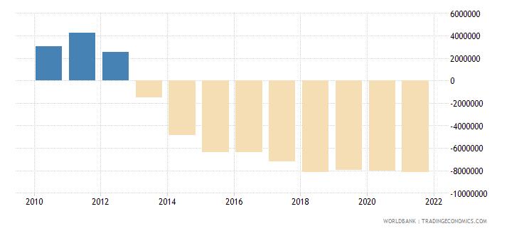 montenegro net financial flows ida nfl us dollar wb data