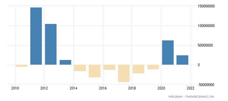 montenegro net financial flows multilateral nfl us dollar wb data