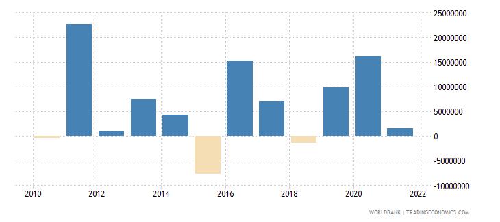 montenegro net financial flows rdb nonconcessional nfl us dollar wb data
