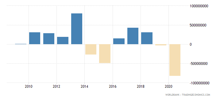 montenegro net flows on external debt private nonguaranteed png nfl us dollar wb data