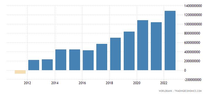 montenegro net foreign assets current lcu wb data