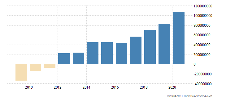 montenegro net foreign assets current lcu wb data