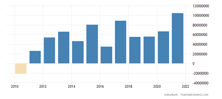 montenegro net income from abroad current lcu wb data