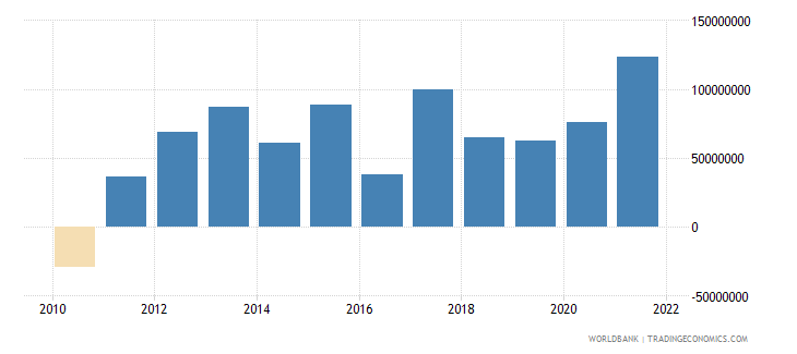 montenegro net income from abroad us dollar wb data