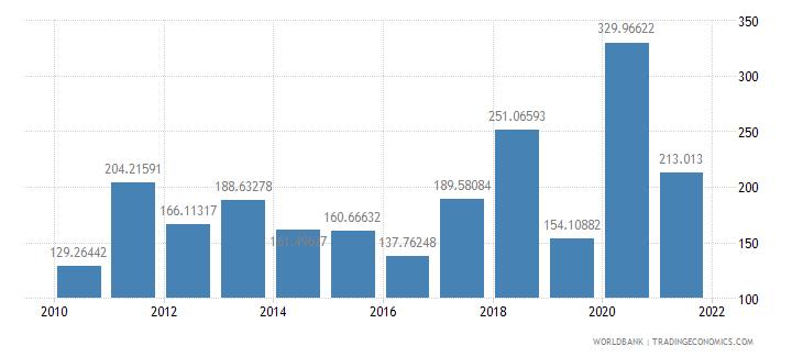 montenegro net oda received per capita us dollar wb data