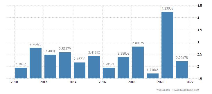 montenegro net oda received percent of gni wb data