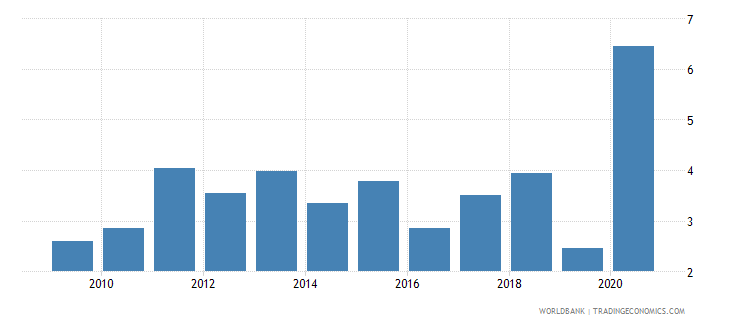 montenegro net oda received percent of imports of goods services and primary income wb data