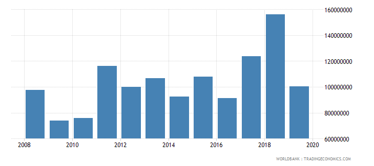 montenegro net official development assistance and official aid received constant 2007 us dollar wb data