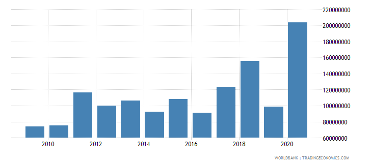 montenegro net official development assistance received constant 2007 us dollar wb data