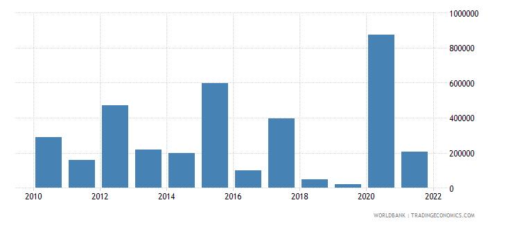 montenegro net official flows from un agencies iaea us dollar wb data