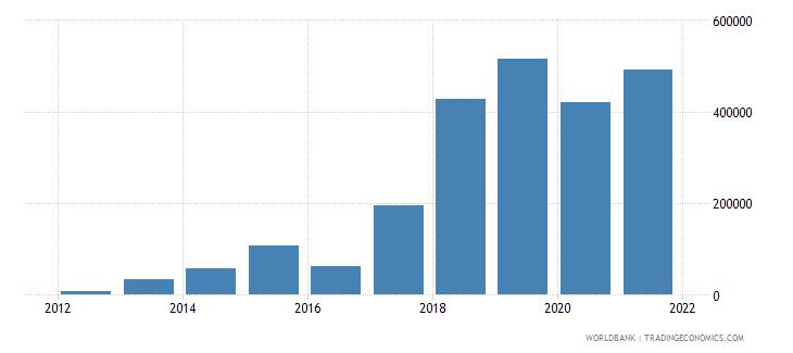 montenegro net official flows from un agencies ilo current us$ wb data