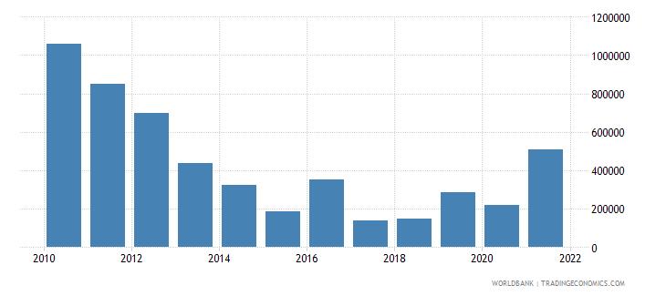 montenegro net official flows from un agencies undp us dollar wb data
