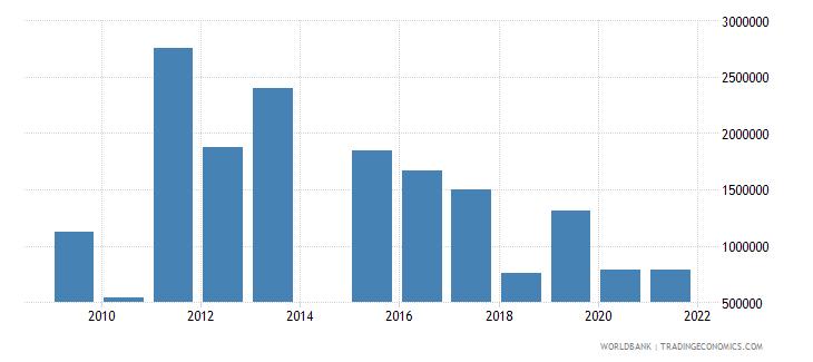 montenegro net official flows from un agencies unhcr us dollar wb data