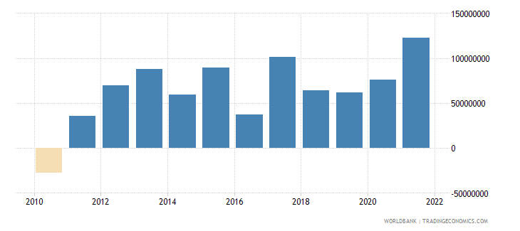 montenegro net primary income bop current us$ wb data