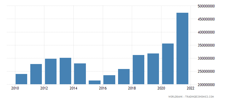 montenegro net secondary income bop current us$ wb data