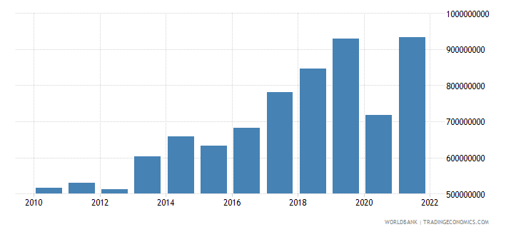 montenegro net taxes on products current lcu wb data