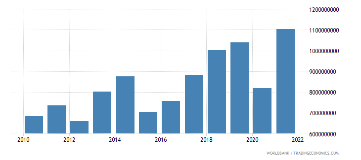 montenegro net taxes on products us dollar wb data