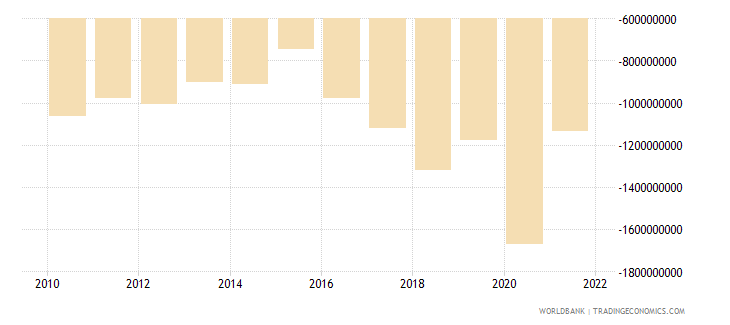 montenegro net trade in goods and services bop current us$ wb data