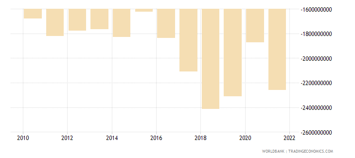 montenegro net trade in goods bop current us$ wb data