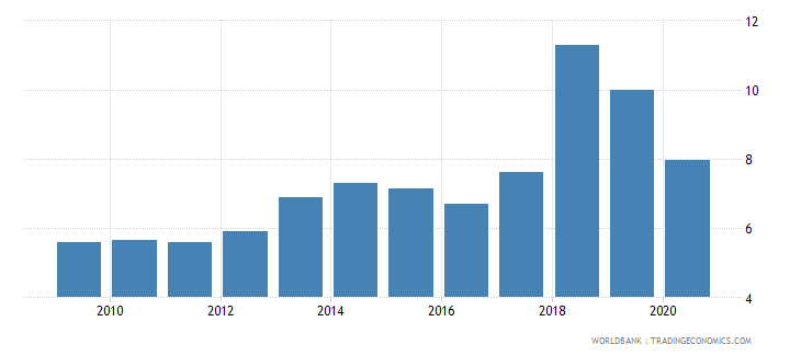 montenegro new business density new registrations per 1 000 people ages 15 64 wb data