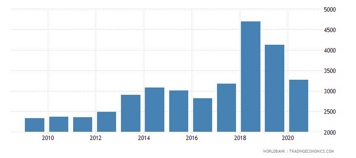 montenegro new businesses registered number wb data