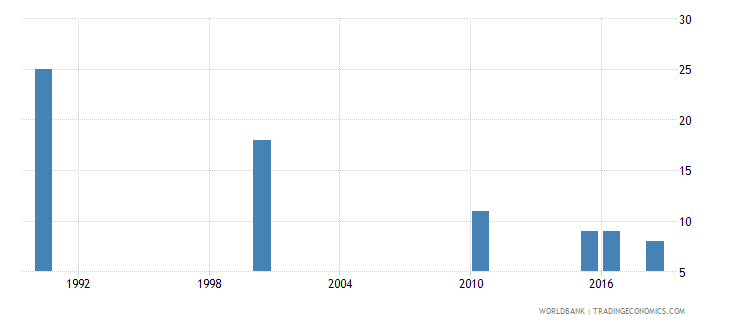 montenegro number of deaths ages 5 14 years wb data
