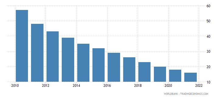 montenegro number of under five deaths wb data