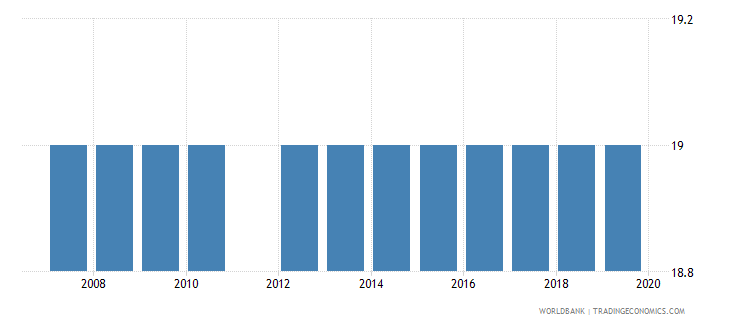 montenegro official entrance age to post secondary non tertiary education years wb data