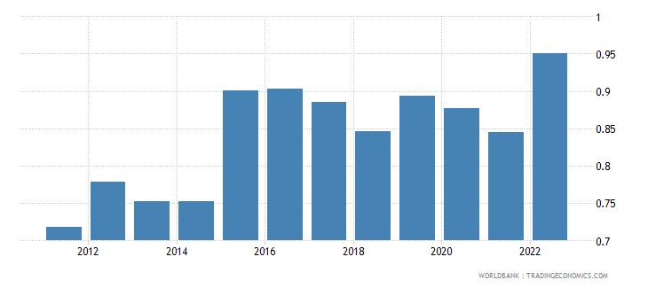 montenegro official exchange rate lcu per us dollar period average wb data