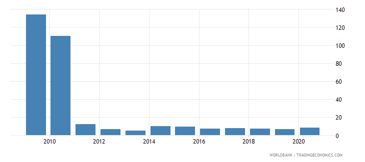 montenegro part time employment total percent of total employment wb data