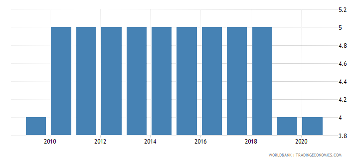 montenegro political stability and absence of violence terrorism number of sources wb data