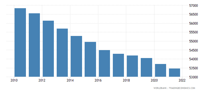 montenegro population ages 0 14 female wb data