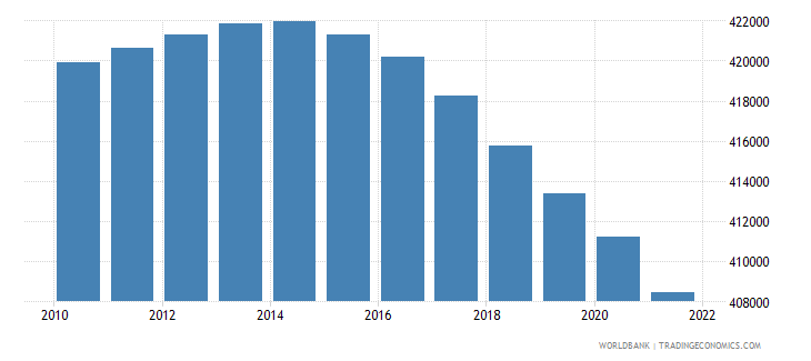 montenegro population ages 15 64 total wb data