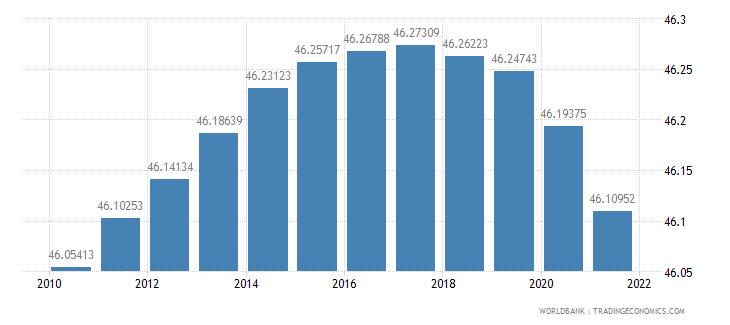 montenegro population density people per sq km wb data