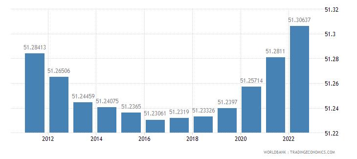 montenegro population female percent of total wb data